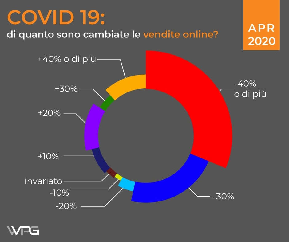 statistiche e-commerce lockdown 2020