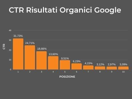 clieck e posizionamento google