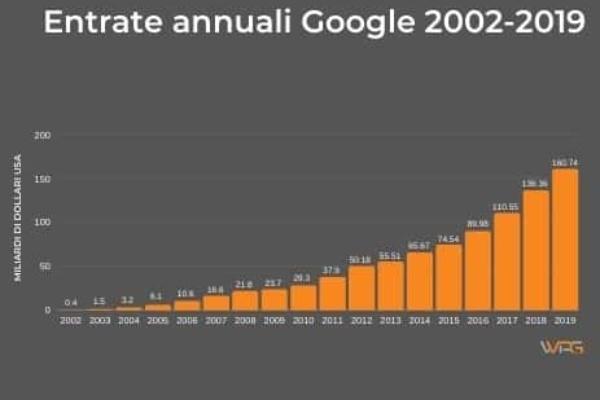 10 statistiche google