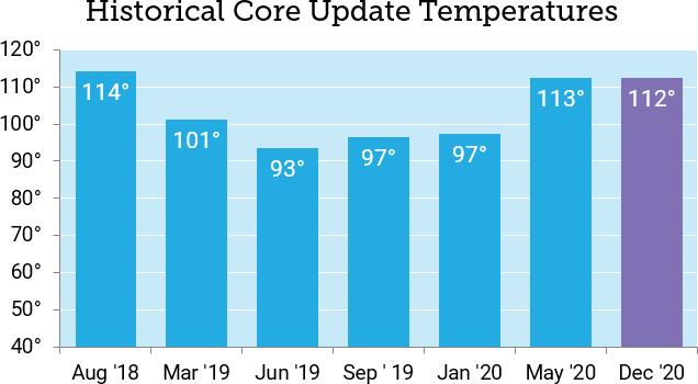 google core update december 2020